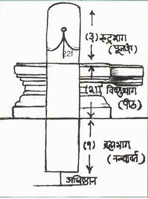 The trinity in the Linga
